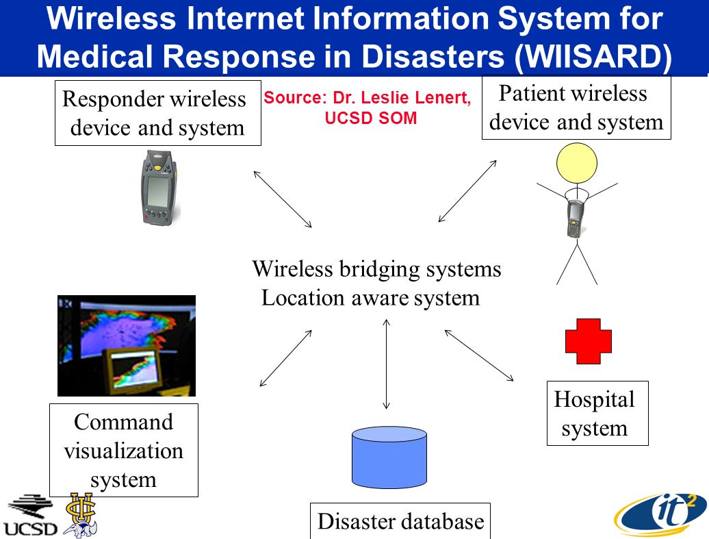 Patient wireless device and system Responder wireless device and system Command visualization system Hospital system Wireless bridging systems Locatio