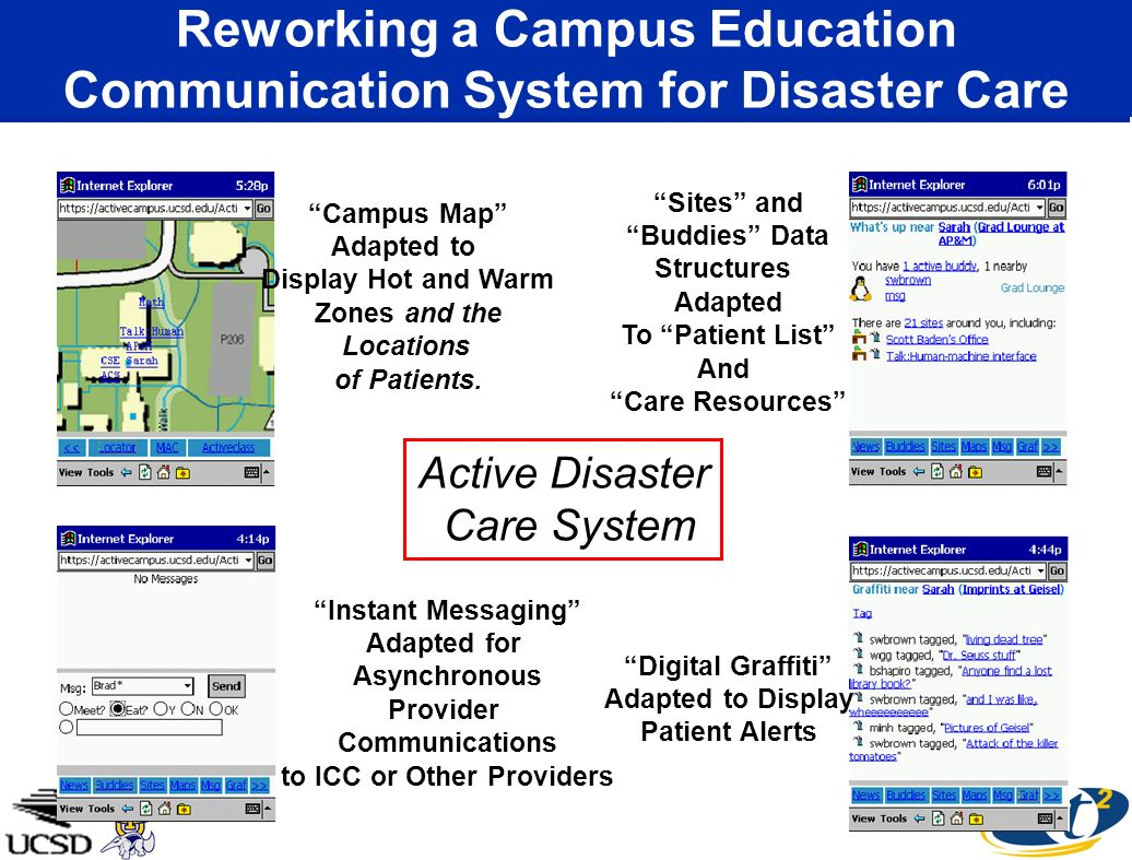Sites and Buddies Data Structures Adapted To Patient List And Care Resources Instant Messaging Adapted for Asynchronous Provider Communications to ICC