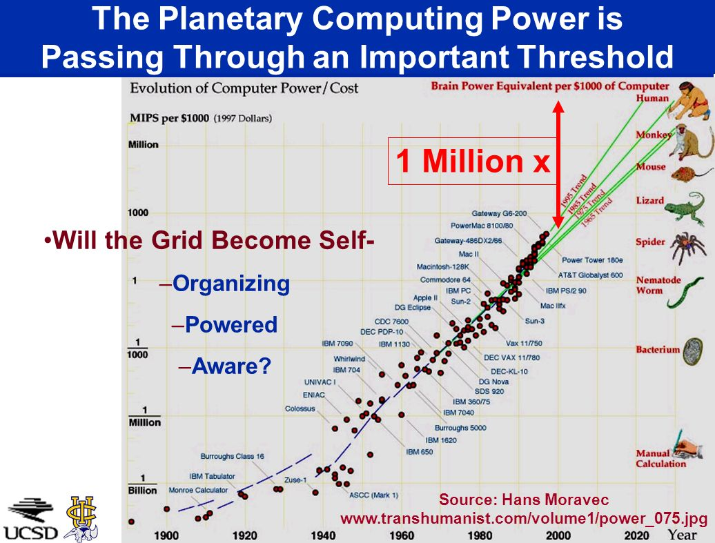 The Planetary Computing Power is Passing Through an Important Threshold 1 Million x Source: Hans Moravec www.transhumanist.com/volume1/power_075.jpg W