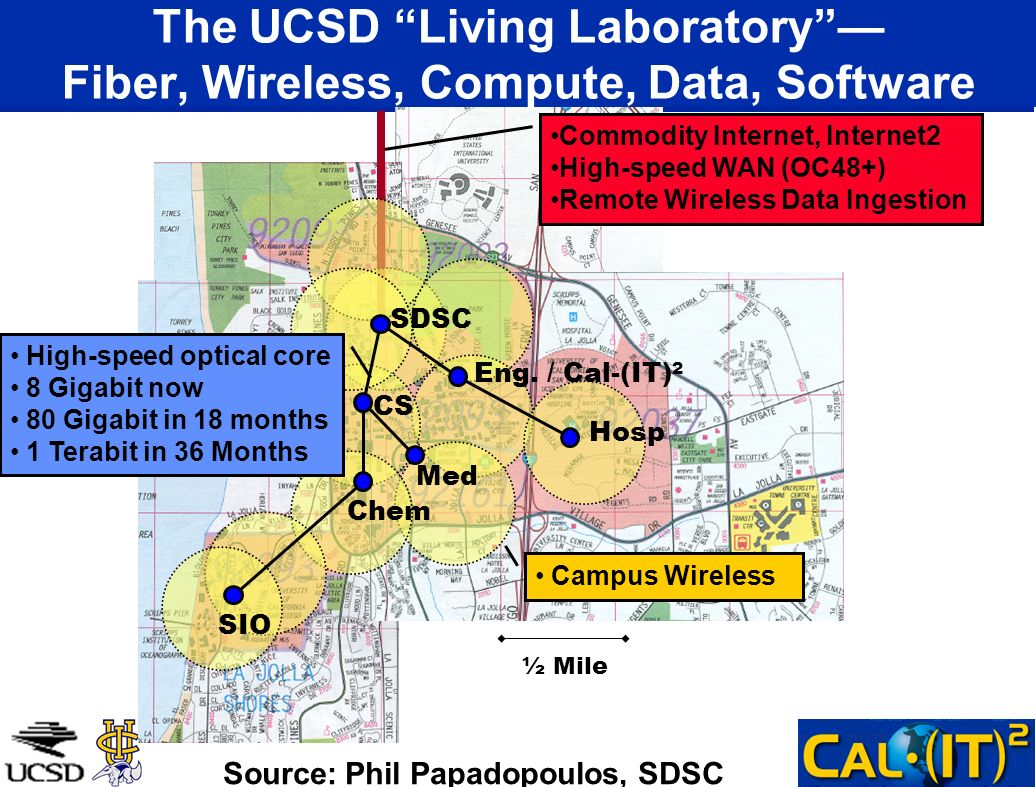 ½ Mile Commodity Internet, Internet2 High-speed WAN (OC48+) Remote Wireless Data Ingestion Campus Wireless The UCSD Living Laboratory Fiber, Wireless, Compute, Data, Software SIO SDSC CS Chem Med Eng.