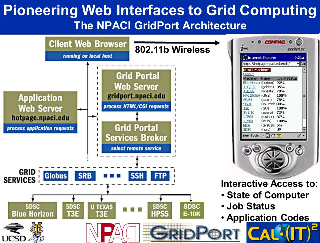 Pioneering Web Interfaces to Grid Computing The NPACI GridPort Architecture 802.11b Wireless Interactive Access to: State of Computer Job Status Application Codes SDSC E-10K