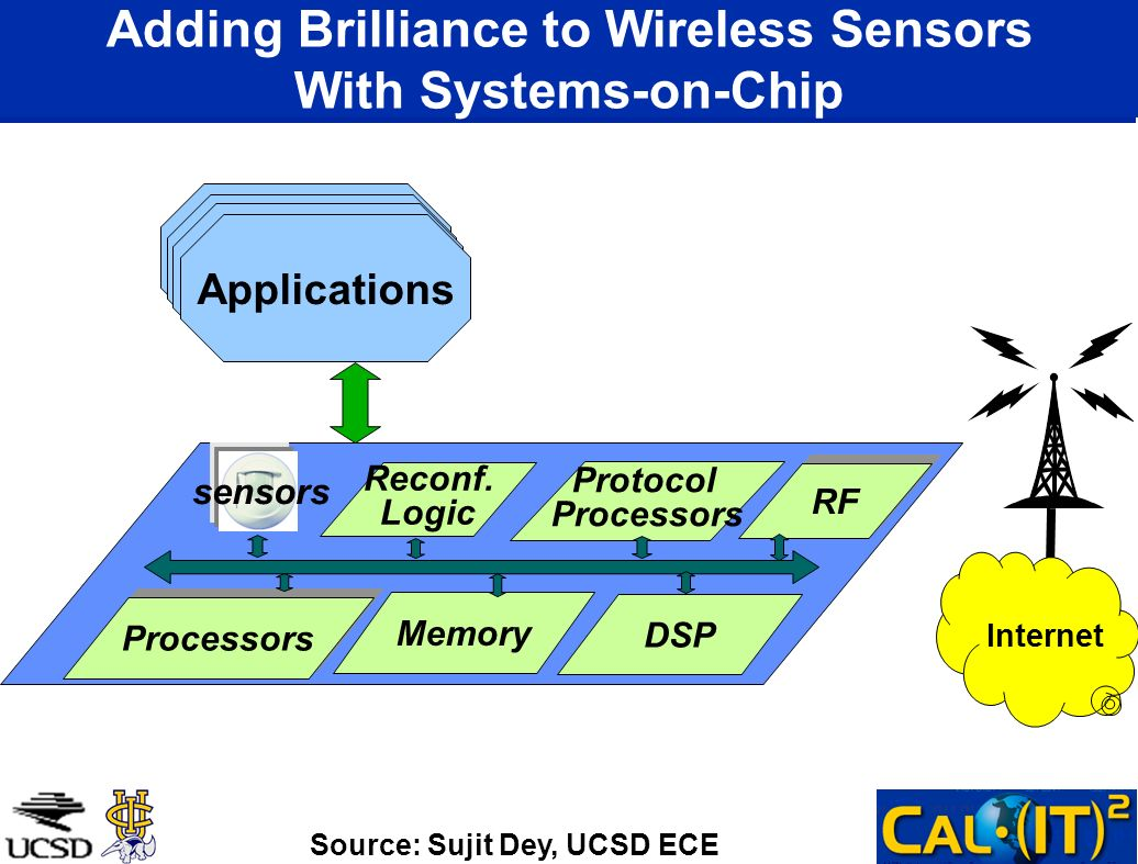 Adding Brilliance to Wireless Sensors With Systems-on-Chip Memory Protocol Processors DSP RF Reconf. Logic Applications sensors Internet Source: Sujit