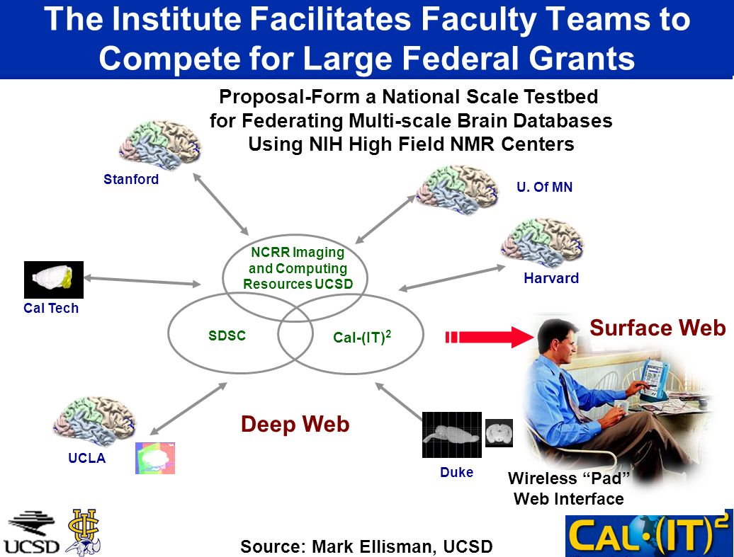Wireless Pad Web Interface The Institute Facilitates Faculty Teams to Compete for Large Federal Grants Deep Web Surface Web Proposal-Form a National Scale Testbed for Federating Multi-scale Brain Databases Using NIH High Field NMR Centers Source: Mark Ellisman, UCSD Duke UCLA Cal Tech Stanford U.