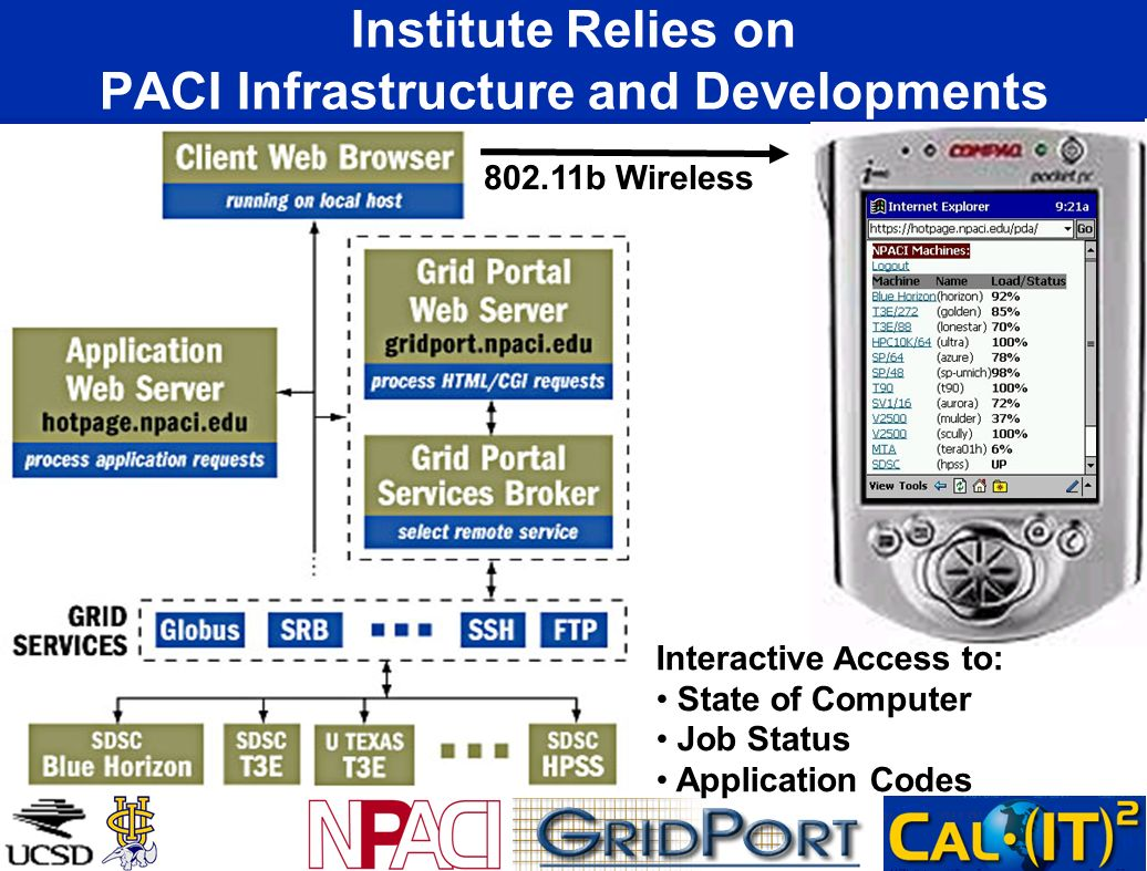 Institute Relies on PACI Infrastructure and Developments b Wireless Interactive Access to: State of Computer Job Status Application Codes