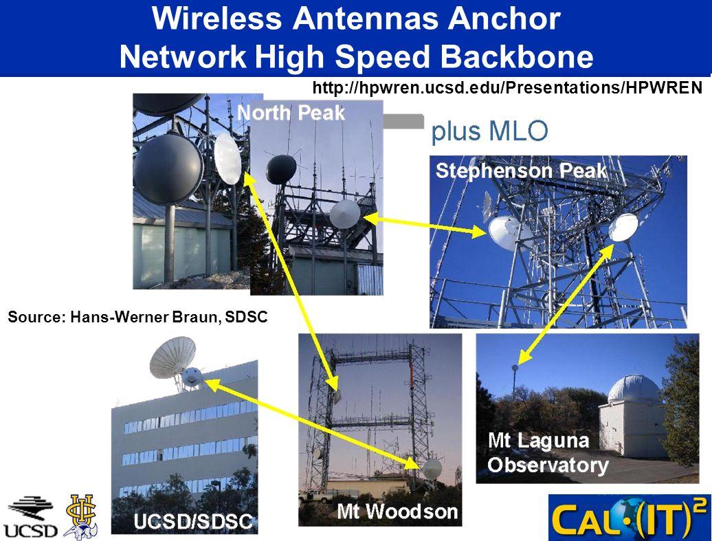 Wireless Antennas Anchor Network High Speed Backbone http://hpwren.ucsd.edu/Presentations/HPWREN Source: Hans-Werner Braun, SDSC
