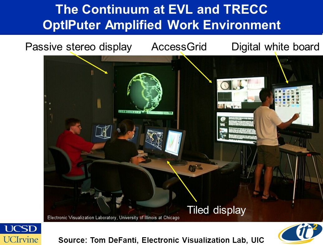 The Continuum at EVL and TRECC OptIPuter Amplified Work Environment Passive stereo displayAccessGridDigital white board Tiled display Source: Tom DeFanti, Electronic Visualization Lab, UIC