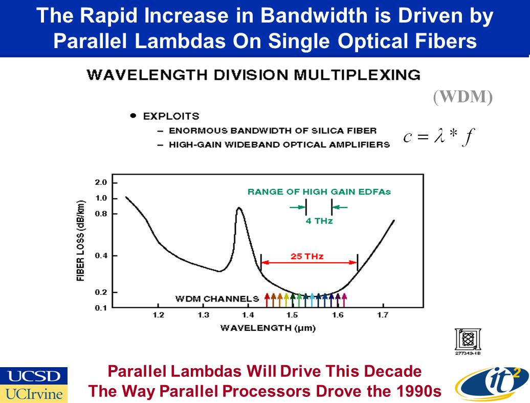The Rapid Increase in Bandwidth is Driven by Parallel Lambdas On Single Optical Fibers (WDM) Parallel Lambdas Will Drive This Decade The Way Parallel