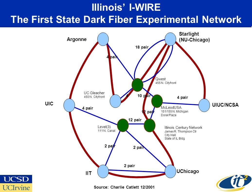UIUC/NCSA Starlight (NU-Chicago) Argonne UChicago IIT UIC Illinois Century Network James R. Thompson Ctr City Hall State of IL Bldg 4 pair 12 pair 4 p