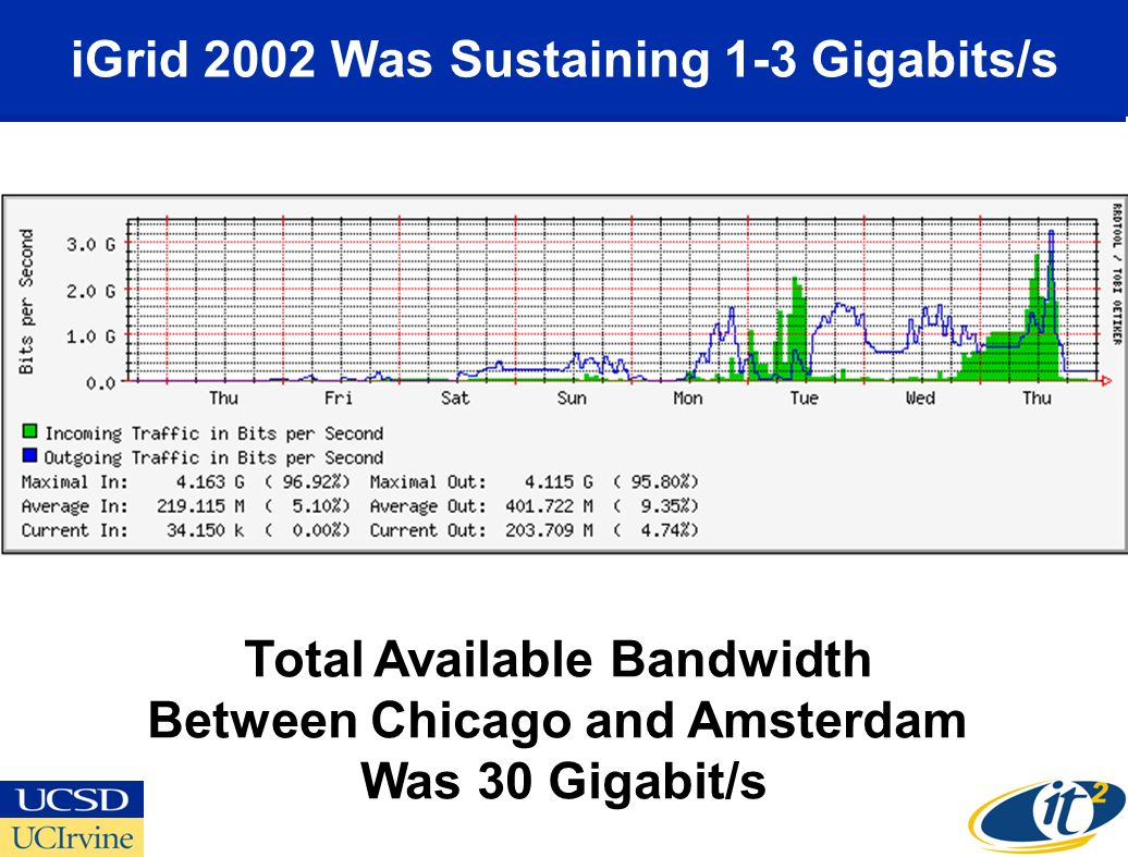 iGrid 2002 Was Sustaining 1-3 Gigabits/s Total Available Bandwidth Between Chicago and Amsterdam Was 30 Gigabit/s