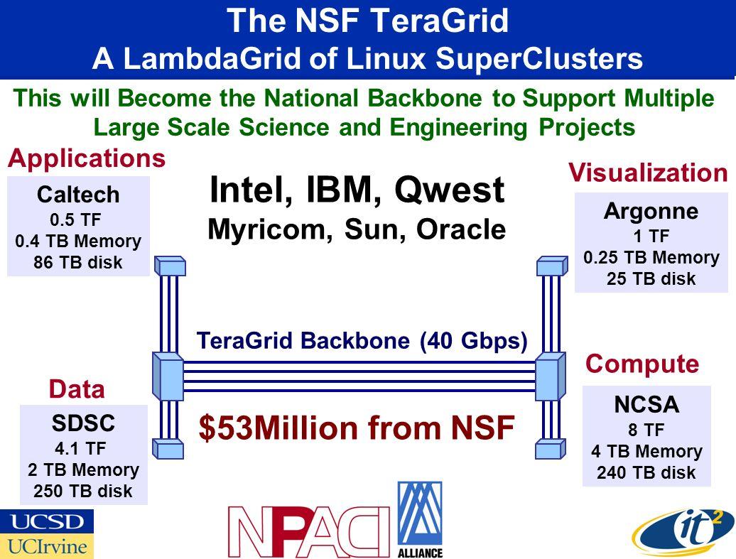 The NSF TeraGrid A LambdaGrid of Linux SuperClusters NCSA 8 TF 4 TB Memory 240 TB disk Caltech 0.5 TF 0.4 TB Memory 86 TB disk Argonne 1 TF 0.25 TB Me