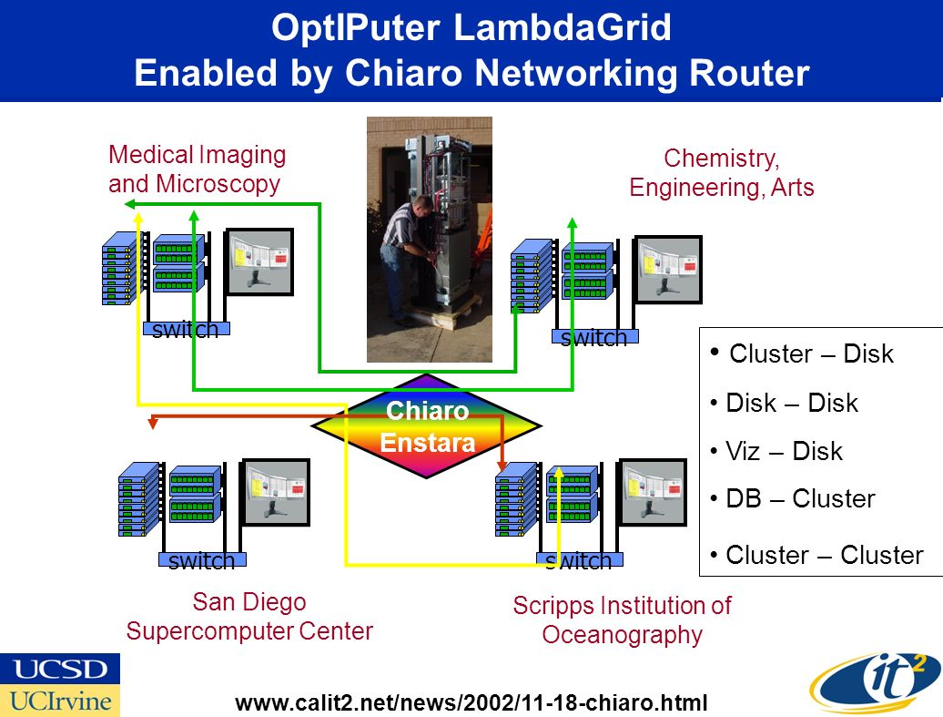 switch Cluster – Disk Disk – Disk Viz – Disk DB – Cluster Cluster – Cluster Medical Imaging and Microscopy Chemistry, Engineering, Arts San Diego Supercomputer Center Scripps Institution of Oceanography Chiaro Enstara OptIPuter LambdaGrid Enabled by Chiaro Networking Router www.calit2.net/news/2002/11-18-chiaro.html