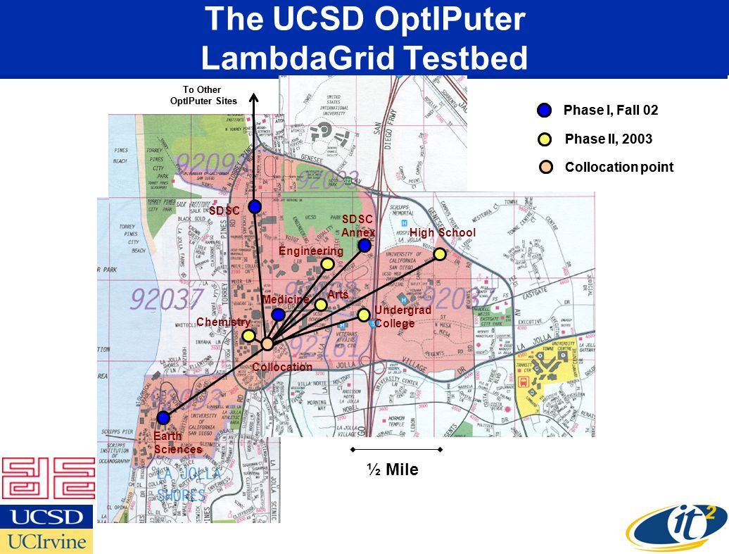 ½ Mile The UCSD OptIPuter Deployment SIO SDSC CRCA Phys. Sci - Keck SOM JSOE Preuss 6 th College Phase I, Fall 02 Phase II, 2003 SDSC Annex To Other O