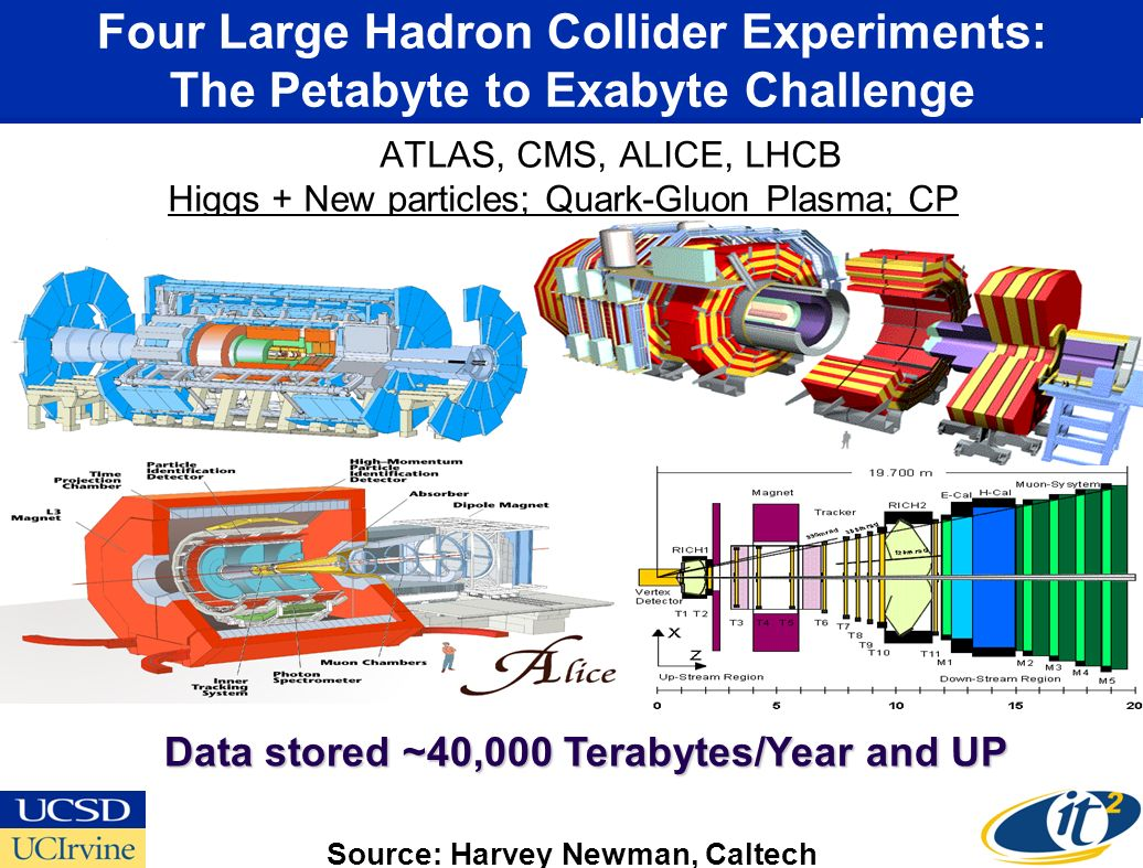 Four Large Hadron Collider Experiments: The Petabyte to Exabyte Challenge ATLAS, CMS, ALICE, LHCB Higgs + New particles; Quark-Gluon Plasma; CP Violation Data stored ~40,000 Terabytes/Year and UP Data stored ~40,000 Terabytes/Year and UP Source: Harvey Newman, Caltech