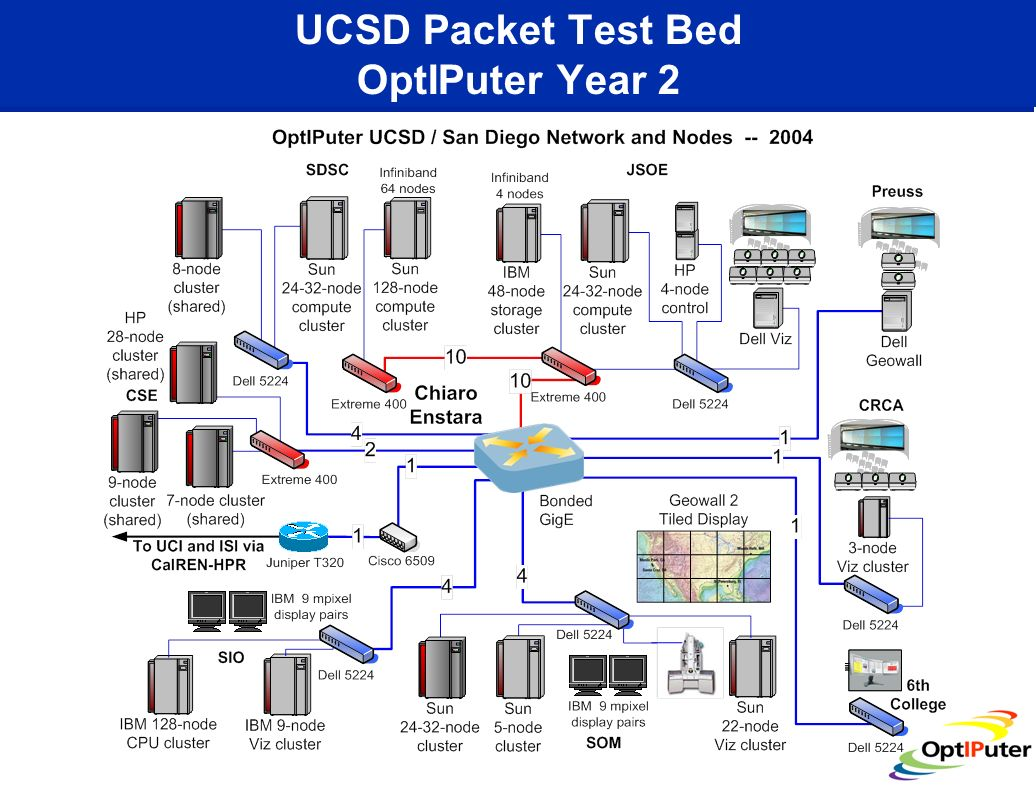 UCSD Packet Test Bed OptIPuter Year 2