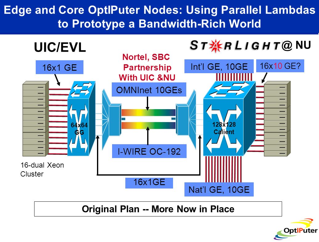 Edge and Core OptIPuter Nodes: Using Parallel Lambdas to Prototype a Bandwidth-Rich World Intl GE, 10GE Natl GE, 10GE I-WIRE OC-192 16x1 GE 16x10 GE?