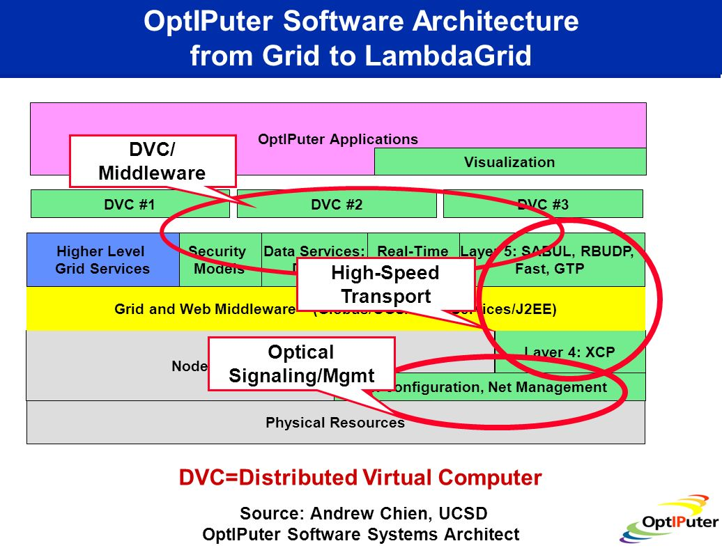 OptIPuter Software Architecture from Grid to LambdaGrid Layer 4: XCP Node Operating Systems -configuration, Net Management Grid and Web Middleware – (