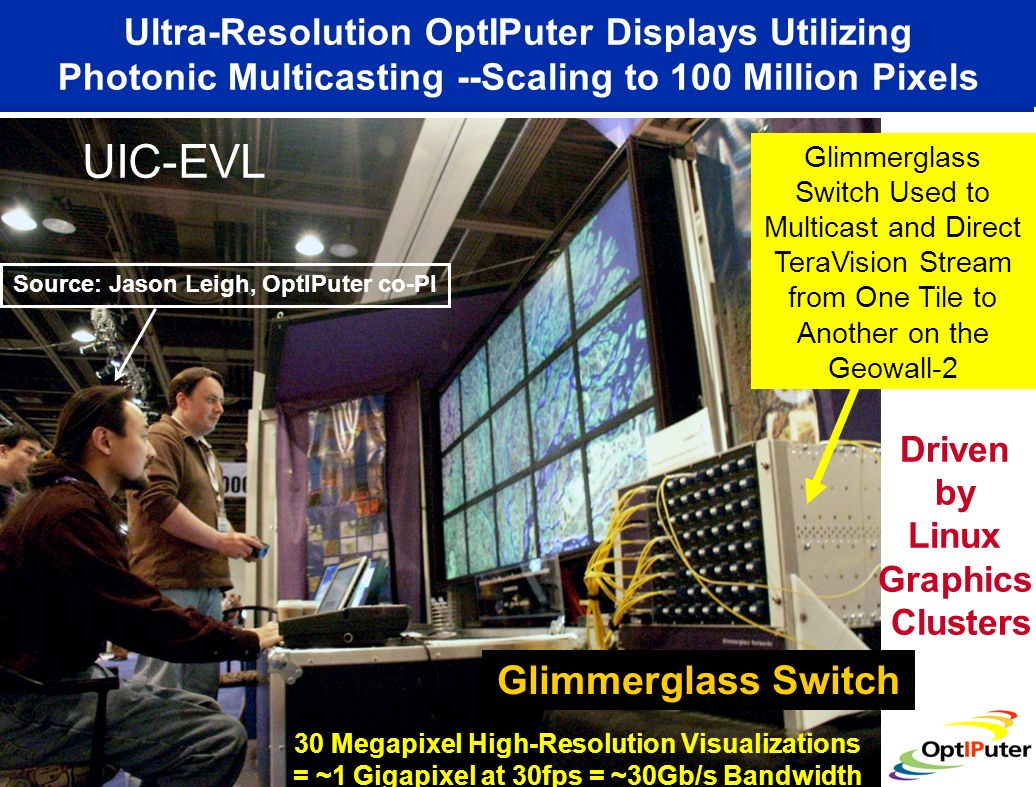 Ultra-Resolution OptIPuter Displays Utilizing Photonic Multicasting --Scaling to 100 Million Pixels Glimmerglass Switch Used to Multicast and Direct T