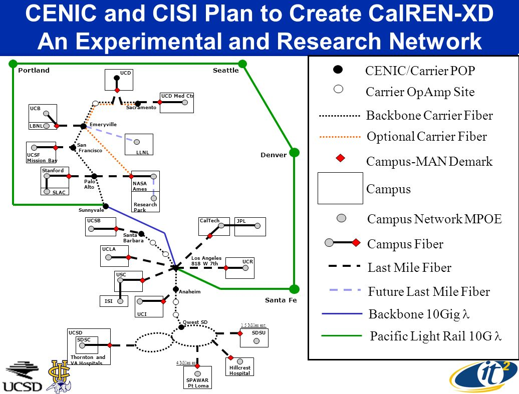 CENIC and CISI Plan to Create CalREN-XD An Experimental and Research Network CENIC/Carrier POP Carrier OpAmp Site Backbone Carrier Fiber Campus-MAN De