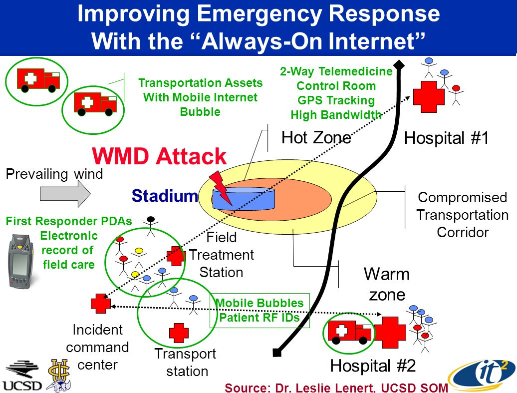 Prevailing wind Warm zone Compromised Transportation Corridor Hot Zone Improving Emergency Response With the Always-On Internet Source: Dr. Leslie Len