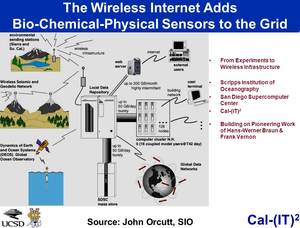 Cal-(IT) 2 The Wireless Internet will Transform Computational Science and Engineering Teraflop Supercomputers Simulate in Dynamic 3D Evolving a System