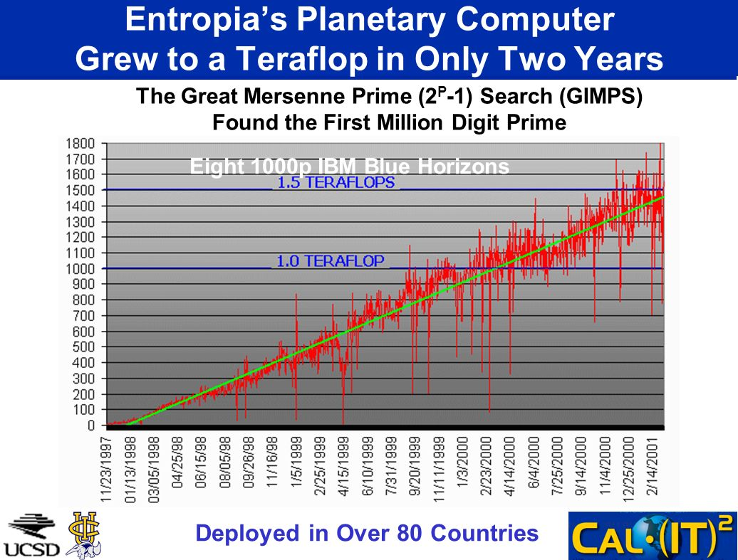 Entropias Planetary Computer Grew to a Teraflop in Only Two Years Deployed in Over 80 Countries The Great Mersenne Prime (2 P -1) Search (GIMPS) Found the First Million Digit Prime   Eight 1000p IBM Blue Horizons
