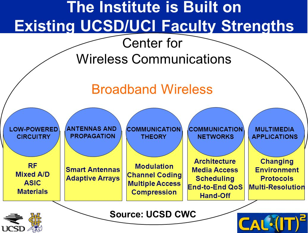 The Institute is Built on Existing UCSD/UCI Faculty Strengths Broadband Wireless LOW-POWERED CIRCUITRY ANTENNAS AND PROPAGATION COMMUNICATION THEORY COMMUNICATION NETWORKS MULTIMEDIA APPLICATIONS RF Mixed A/D ASIC Materials Smart Antennas Adaptive Arrays Modulation Channel Coding Multiple Access Compression Architecture Media Access Scheduling End-to-End QoS Hand-Off Changing Environment Protocols Multi-Resolution Center for Wireless Communications Source: UCSD CWC