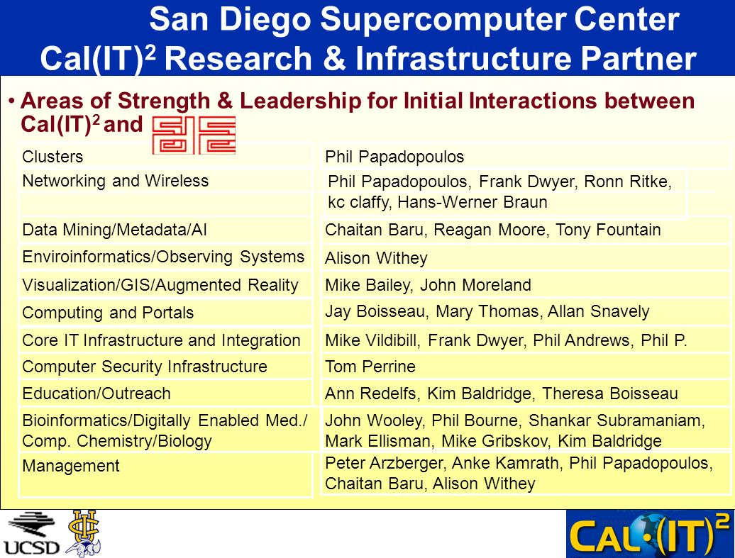 San Diego Supercomputer Center Cal(IT) 2 Research & Infrastructure Partner Areas of Strength & Leadership for Initial Interactions between Cal(IT) 2 and Phil Papadopoulos, Frank Dwyer, Ronn Ritke, kc claffy, Hans-Werner Braun Networking and Wireless Peter Arzberger, Anke Kamrath, Phil Papadopoulos, Chaitan Baru, Alison Withey Management John Wooley, Phil Bourne, Shankar Subramaniam, Mark Ellisman, Mike Gribskov, Kim Baldridge Bioinformatics/Digitally Enabled Med./ Comp.