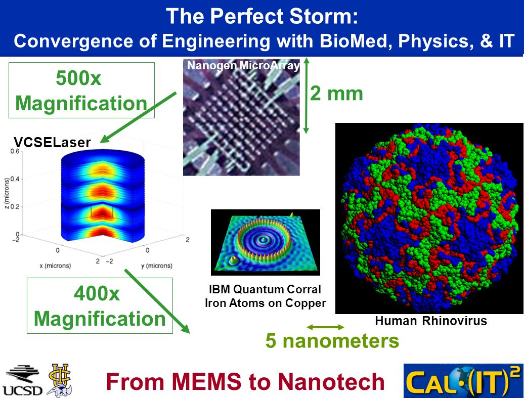 The Perfect Storm: Convergence of Engineering with BioMed, Physics, & IT 5 nanometers Human Rhinovirus IBM Quantum Corral Iron Atoms on Copper 400x Magnification From MEMS to Nanotech VCSELaser 500x Magnification 2 mm Nanogen MicroArray
