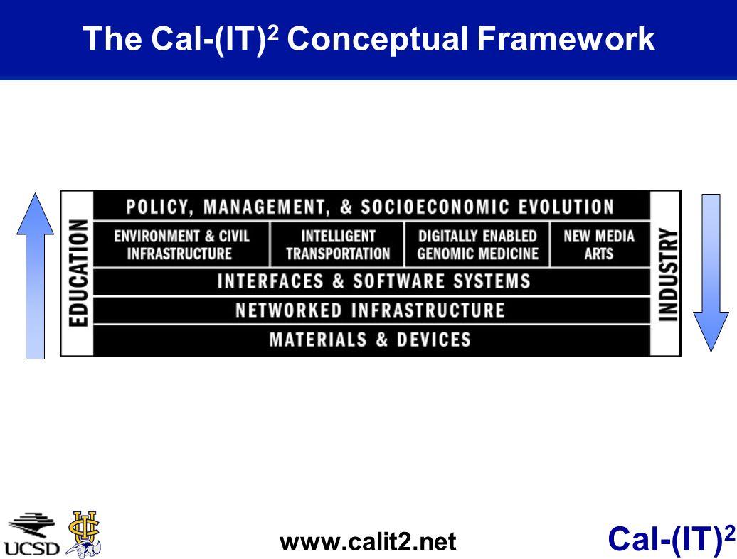 Cal-(IT) 2 The Cal-(IT) 2 Conceptual Framework www.calit2.net