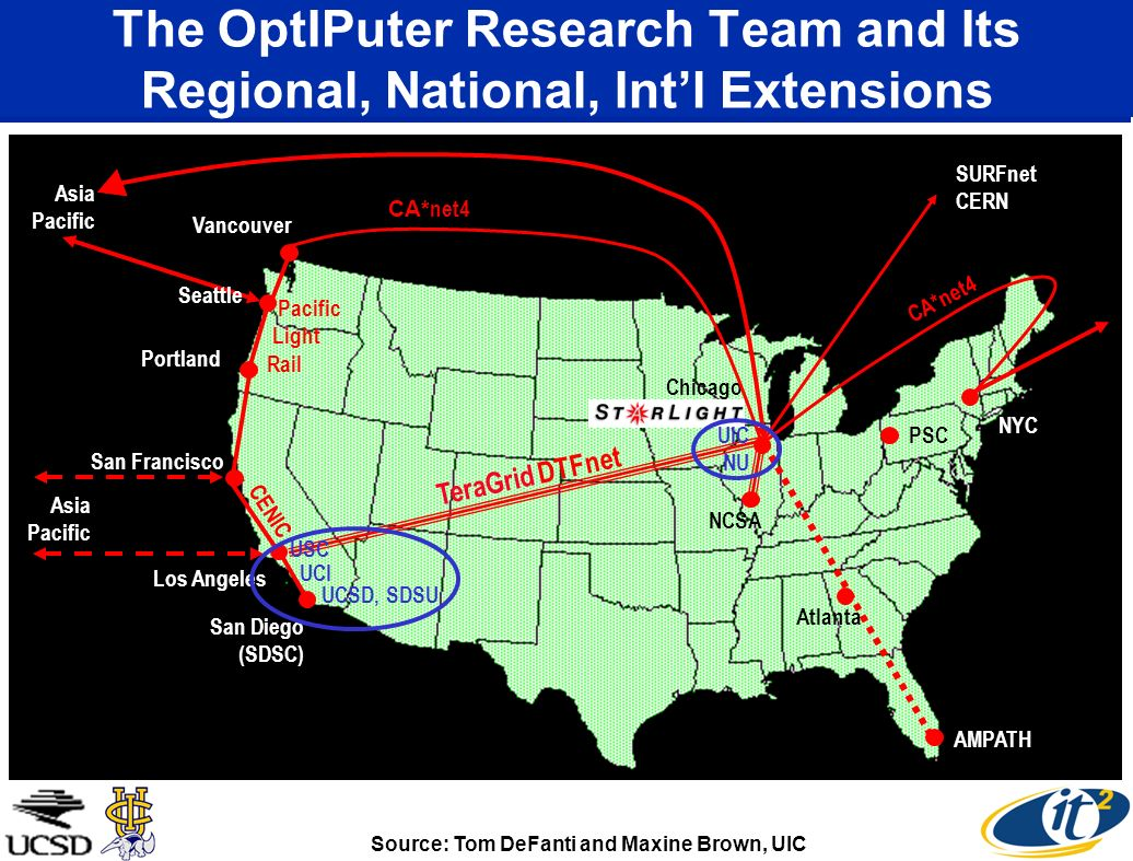 The OptIPuter Research Team and Its Regional, National, Intl Extensions Vancouver Seattle Portland San Francisco Los Angeles San Diego (SDSC) NCSA SURFnet CERN CA* net4 Asia Pacific Asia Pacific AMPATH PSC Atlanta CA*net4 Source: Tom DeFanti and Maxine Brown, UIC NYC TeraGrid DTFnet CENIC Pacific Light Rail Chicago UIC NU USC UCSD, SDSU UCI