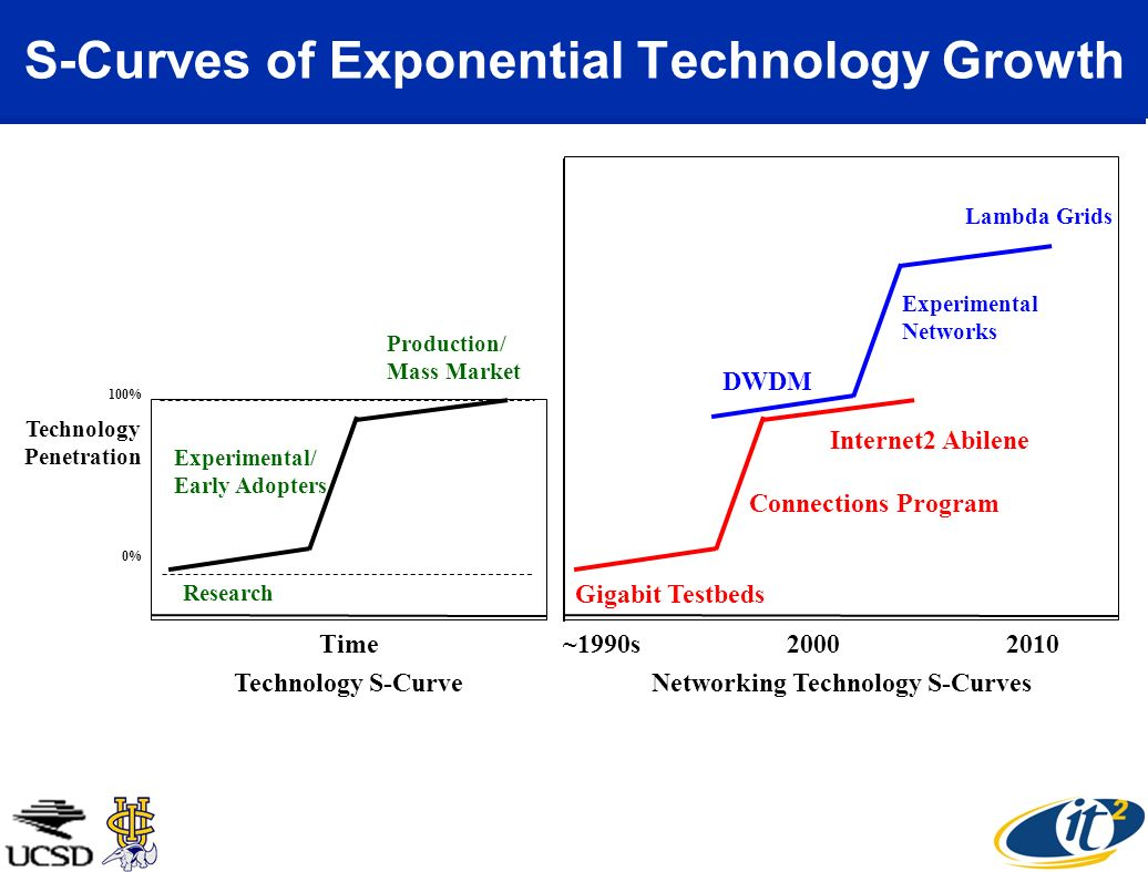 S-Curves of Exponential Technology Growth 0% 100% Research Experimental/ Early Adopters Production/ Mass Market Time Technology S-Curve Gigabit Testbeds Connections Program Internet2 Abilene DWDM Experimental Networks Lambda Grids ~1990s 2000 2010 Networking Technology S-Curves Technology Penetration