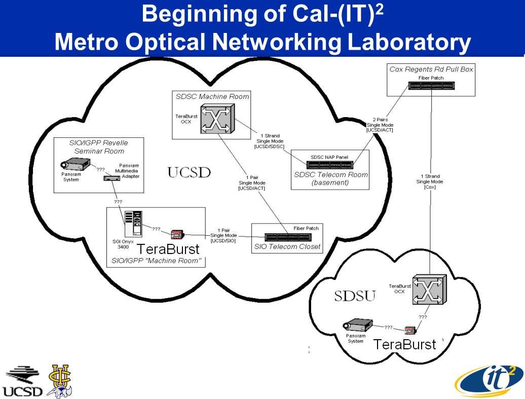 Beginning of Cal-(IT) 2 Metro Optical Networking Laboratory