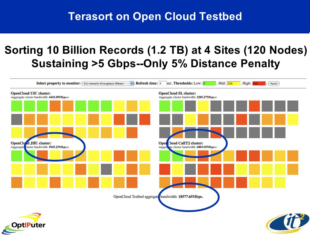 Terasort on Open Cloud Testbed Sorting 10 Billion Records (1.2 TB) at 4 Sites (120 Nodes) Sustaining >5 Gbps--Only 5% Distance Penalty