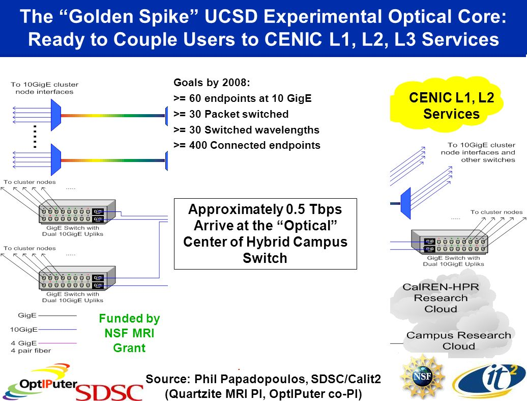 The Golden Spike UCSD Experimental Optical Core: Ready to Couple Users to CENIC L1, L2, L3 Services Source: Phil Papadopoulos, SDSC/Calit2 (Quartzite MRI PI, OptIPuter co-PI) Funded by NSF MRI Grant Lucent Glimmerglass Force10 OptIPuter Border Router CENIC L1, L2 Services Cisco 6509 Goals by 2008: >= 60 endpoints at 10 GigE >= 30 Packet switched >= 30 Switched wavelengths >= 400 Connected endpoints Approximately 0.5 Tbps Arrive at the Optical Center of Hybrid Campus Switch
