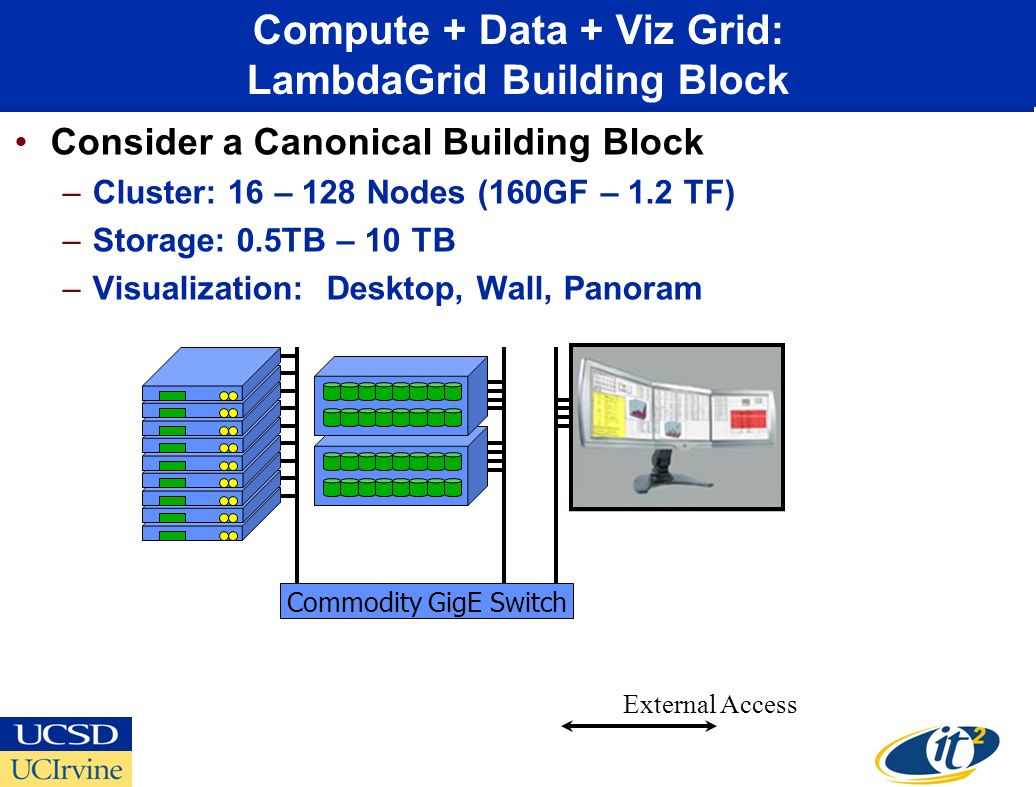 Compute + Data + Viz Grid: LambdaGrid Building Block Consider a Canonical Building Block –Cluster: 16 – 128 Nodes (160GF – 1.2 TF) –Storage: 0.5TB – 10 TB –Visualization: Desktop, Wall, Panoram Commodity GigE Switch External Access