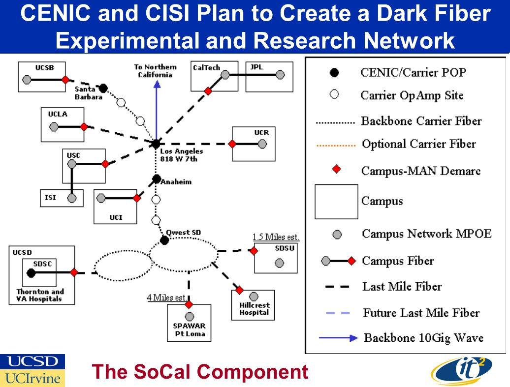 CENIC and CISI Plan to Create a Dark Fiber Experimental and Research Network The SoCal Component
