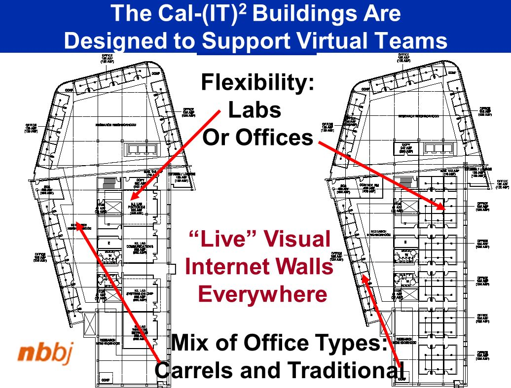 The Cal-(IT) 2 Buildings Are Designed to Support Virtual Teams Flexibility: Labs Or Offices Mix of Office Types: Carrels and Traditional Live Visual Internet Walls Everywhere