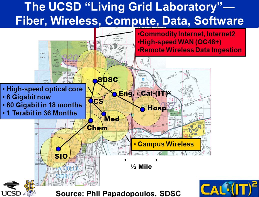 ½ Mile Commodity Internet, Internet2 High-speed WAN (OC48+) Remote Wireless Data Ingestion Campus Wireless The UCSD Living Grid Laboratory Fiber, Wire
