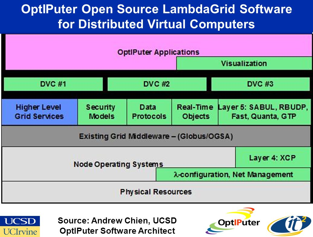 OptIPuter Open Source LambdaGrid Software for Distributed Virtual Computers Source: Andrew Chien, UCSD OptIPuter Software Architect