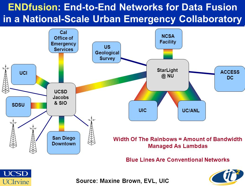 Cal Office of Emergency Services UCI SDSU San Diego Downtown US Geological Survey ACCESS DC UIC UC/ANL NCSA Facility UCSD Jacobs & SIO StarLight @ NU ENDfusion: End-to-End Networks for Data Fusion in a National-Scale Urban Emergency Collaboratory Source: Maxine Brown, EVL, UIC Width Of The Rainbows = Amount of Bandwidth Managed As Lambdas Blue Lines Are Conventional Networks