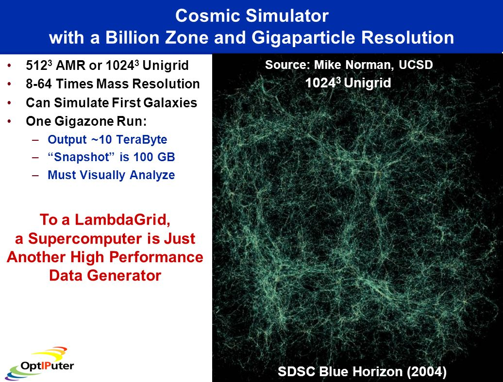 Cosmic Simulator with a Billion Zone and Gigaparticle Resolution 512 3 AMR or 1024 3 Unigrid 8-64 Times Mass Resolution Can Simulate First Galaxies On