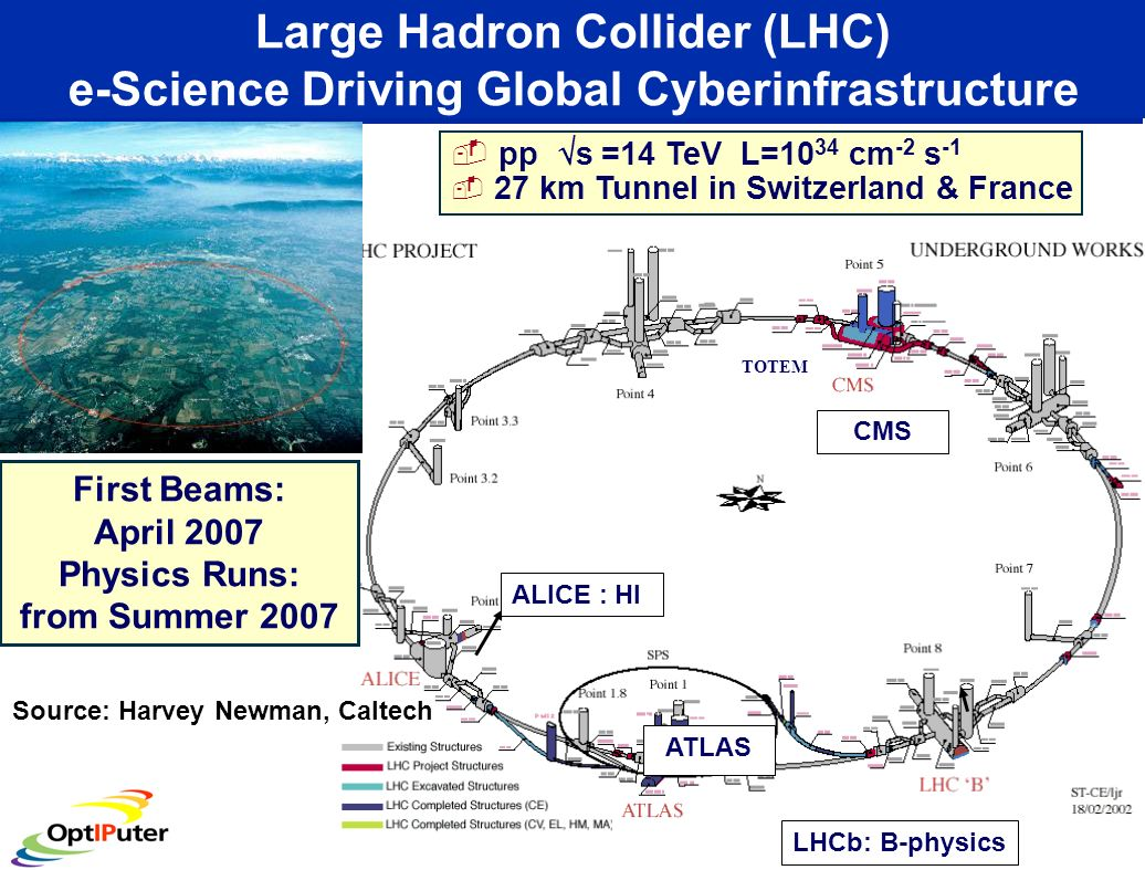 First Beams: April 2007 Physics Runs: from Summer 2007 TOTEM LHCb: B-physics ALICE : HI pp s =14 TeV L=10 34 cm -2 s -1 27 km Tunnel in Switzerland & France ATLAS Large Hadron Collider (LHC) e-Science Driving Global Cyberinfrastructure Source: Harvey Newman, Caltech CMS