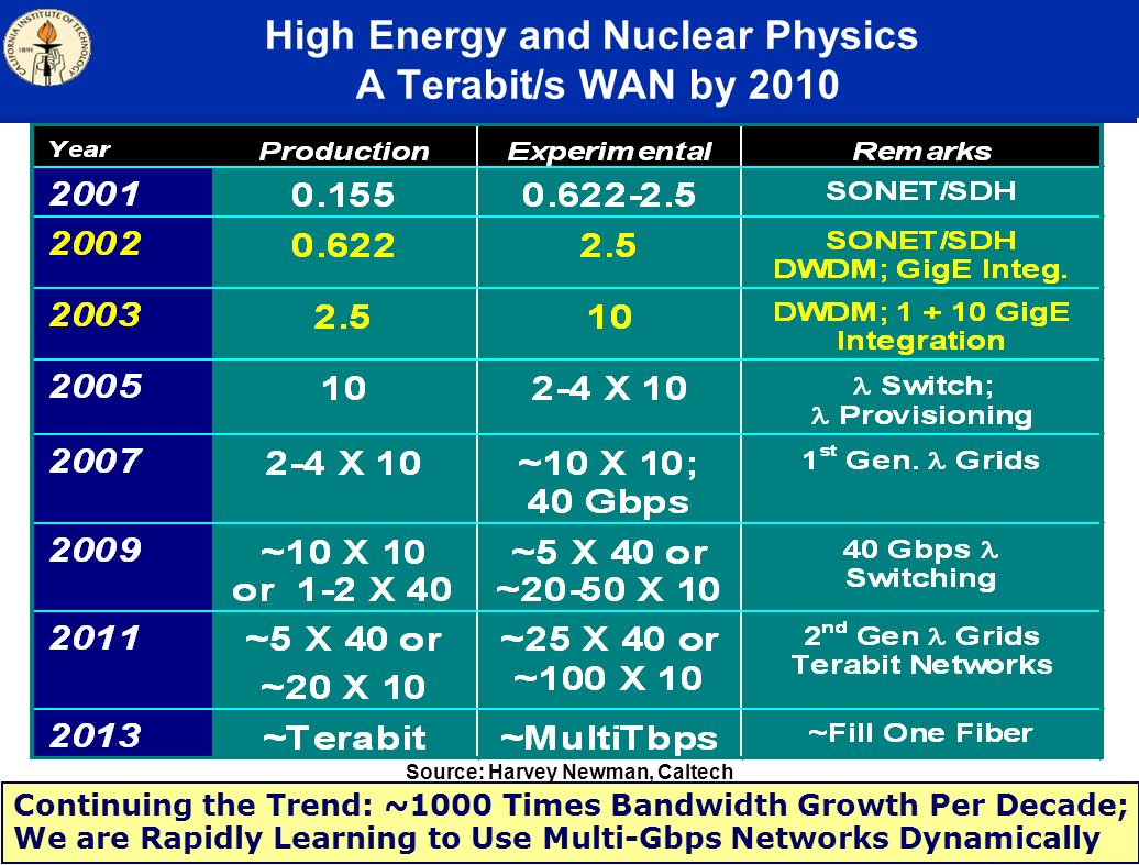 High Energy and Nuclear Physics A Terabit/s WAN by 2010 Continuing the Trend: ~1000 Times Bandwidth Growth Per Decade; We are Rapidly Learning to Use Multi-Gbps Networks Dynamically Source: Harvey Newman, Caltech