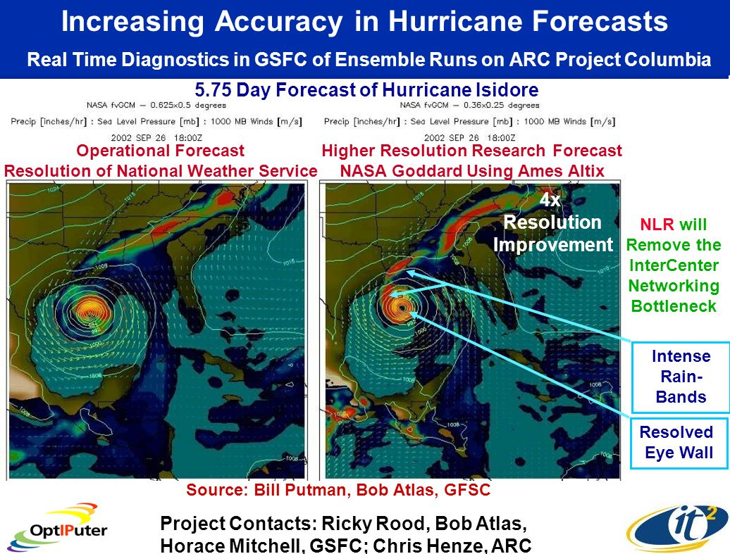 Increasing Accuracy in Hurricane Forecasts Real Time Diagnostics in GSFC of Ensemble Runs on ARC Project Columbia Operational Forecast Resolution of N