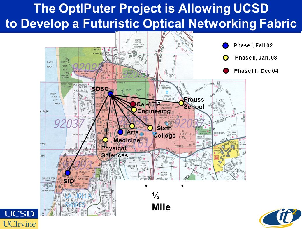 ½ Mile The OptIPuter Project is Allowing UCSD to Develop a Futuristic Optical Networking Fabric SDSC SIO Medicine Phase I, Fall 02 Physical Sciences Arts Engineeing Preuss School Sixth College Phase II, Jan.