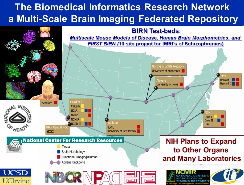 The Biomedical Informatics Research Network a Multi-Scale Brain Imaging Federated Repository BIRN Test-beds : BIRN Test-beds : Multiscale Mouse Models of Disease, Human Brain Morphometrics, and FIRST BIRN (10 site project for fMRIs of Schizophrenics) NIH Plans to Expand to Other Organs and Many Laboratories