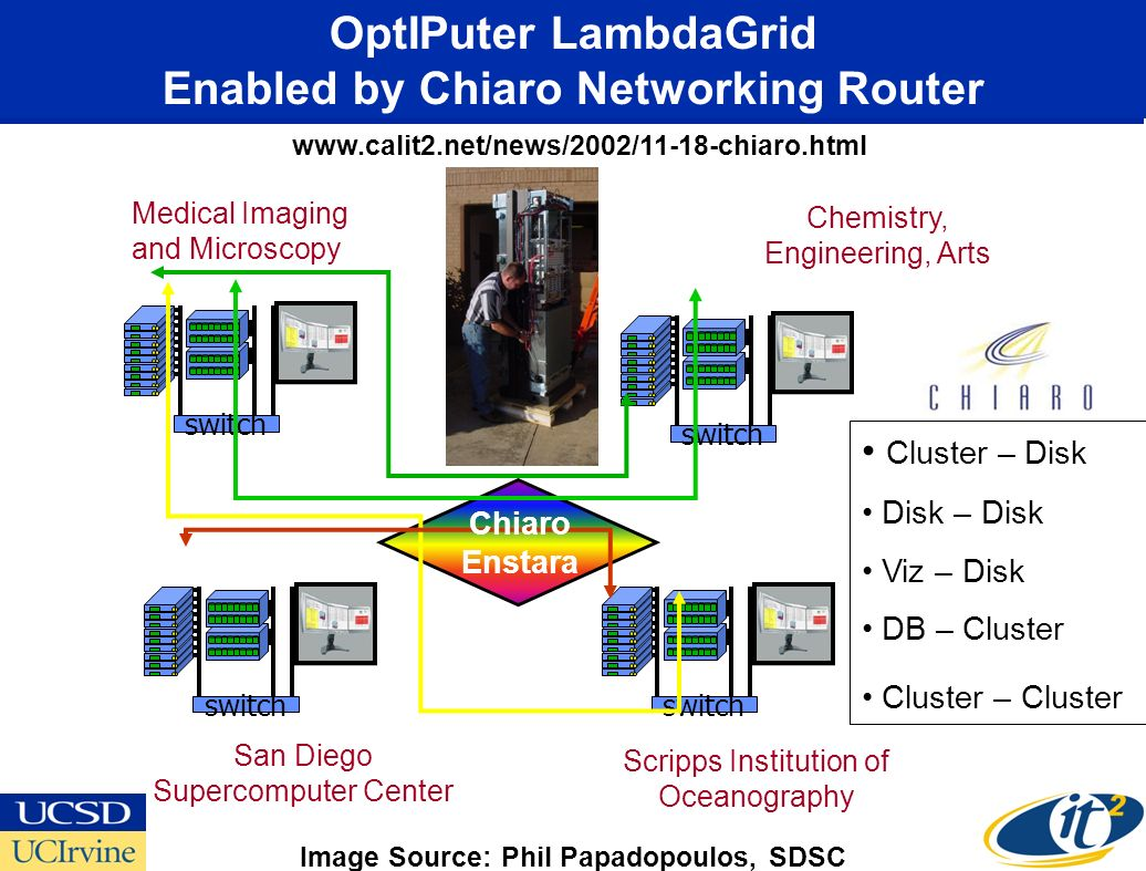 Cluster – Disk Disk – Disk Viz – Disk DB – Cluster Cluster – Cluster OptIPuter LambdaGrid Enabled by Chiaro Networking Router www.calit2.net/news/2002/11-18-chiaro.html switch Medical Imaging and Microscopy Chemistry, Engineering, Arts San Diego Supercomputer Center Scripps Institution of Oceanography Chiaro Enstara Image Source: Phil Papadopoulos, SDSC