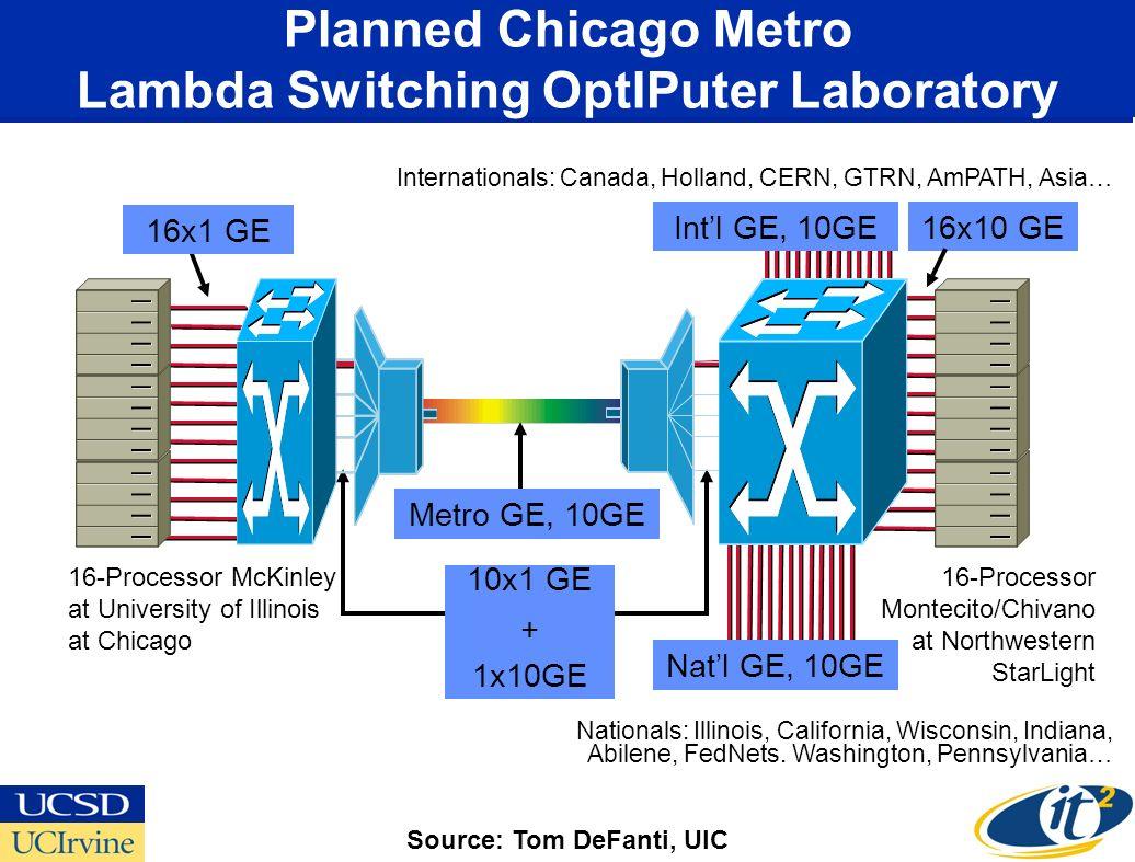 Planned Chicago Metro Lambda Switching OptIPuter Laboratory Intl GE, 10GE Natl GE, 10GE Metro GE, 10GE 16x1 GE 16x10 GE 16-Processor McKinley at University of Illinois at Chicago 16-Processor Montecito/Chivano at Northwestern StarLight 10x1 GE + 1x10GE Nationals: Illinois, California, Wisconsin, Indiana, Abilene, FedNets.