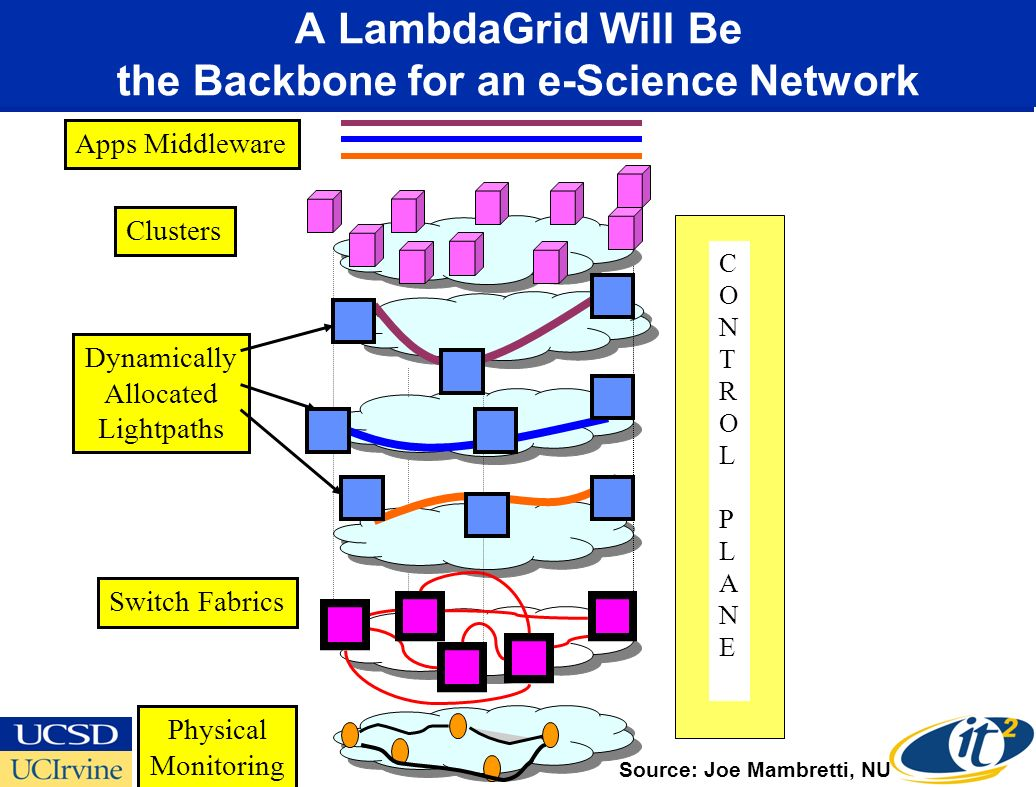 CONTROLPLANECONTROLPLANE Clusters Dynamically Allocated Lightpaths Switch Fabrics Physical Monitoring Apps Middleware A LambdaGrid Will Be the Backbone for an e-Science Network Source: Joe Mambretti, NU