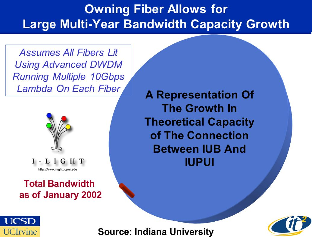A Representation Of The Growth In Theoretical Capacity of The Connection Between IUB And IUPUI Assumes All Fibers Lit Using Advanced DWDM Running Multiple 10Gbps Lambda On Each Fiber Total Bandwidth as of January 2002 Owning Fiber Allows for Large Multi-Year Bandwidth Capacity Growth Source: Indiana University